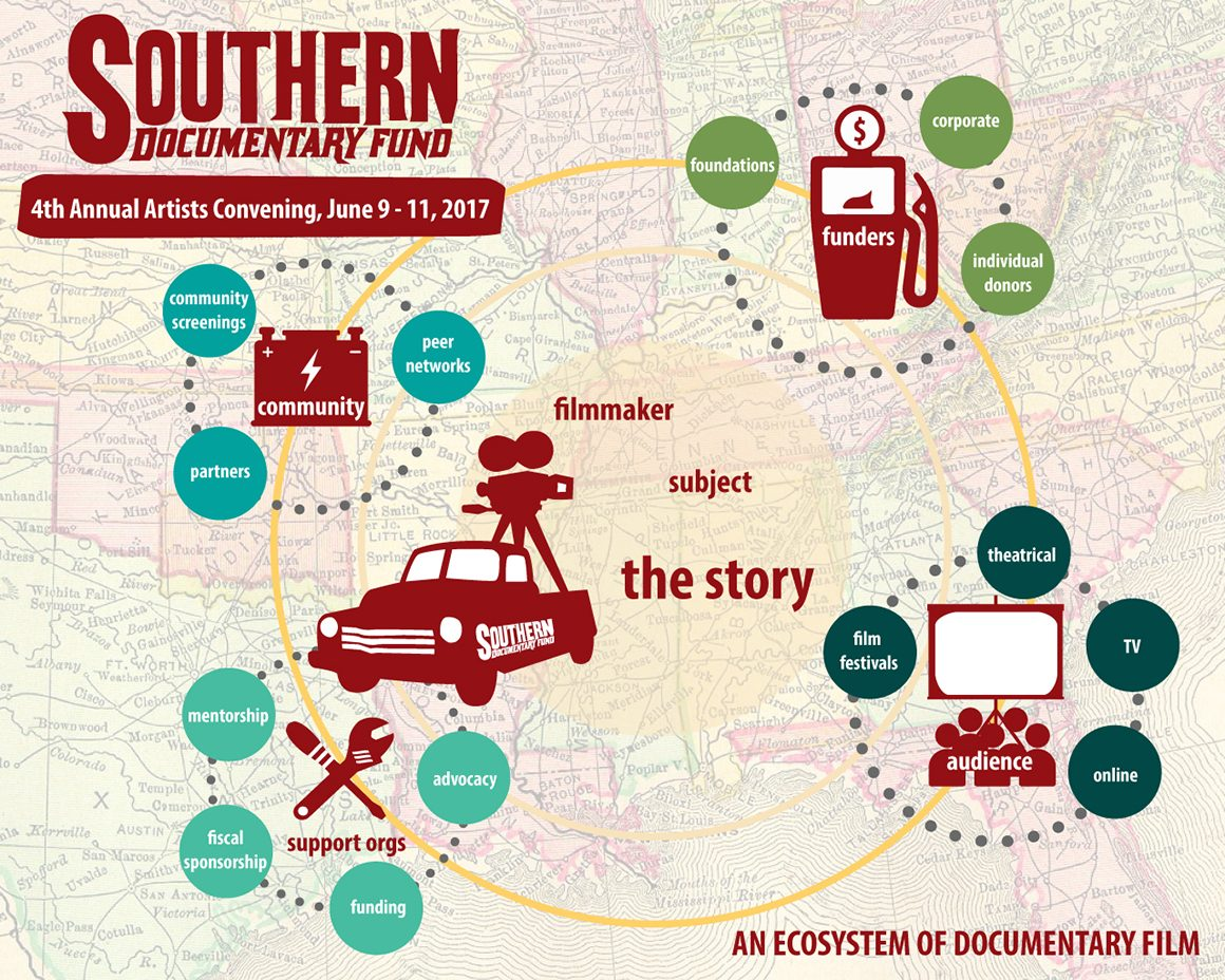 Southern Filmmakers Convene in Durham