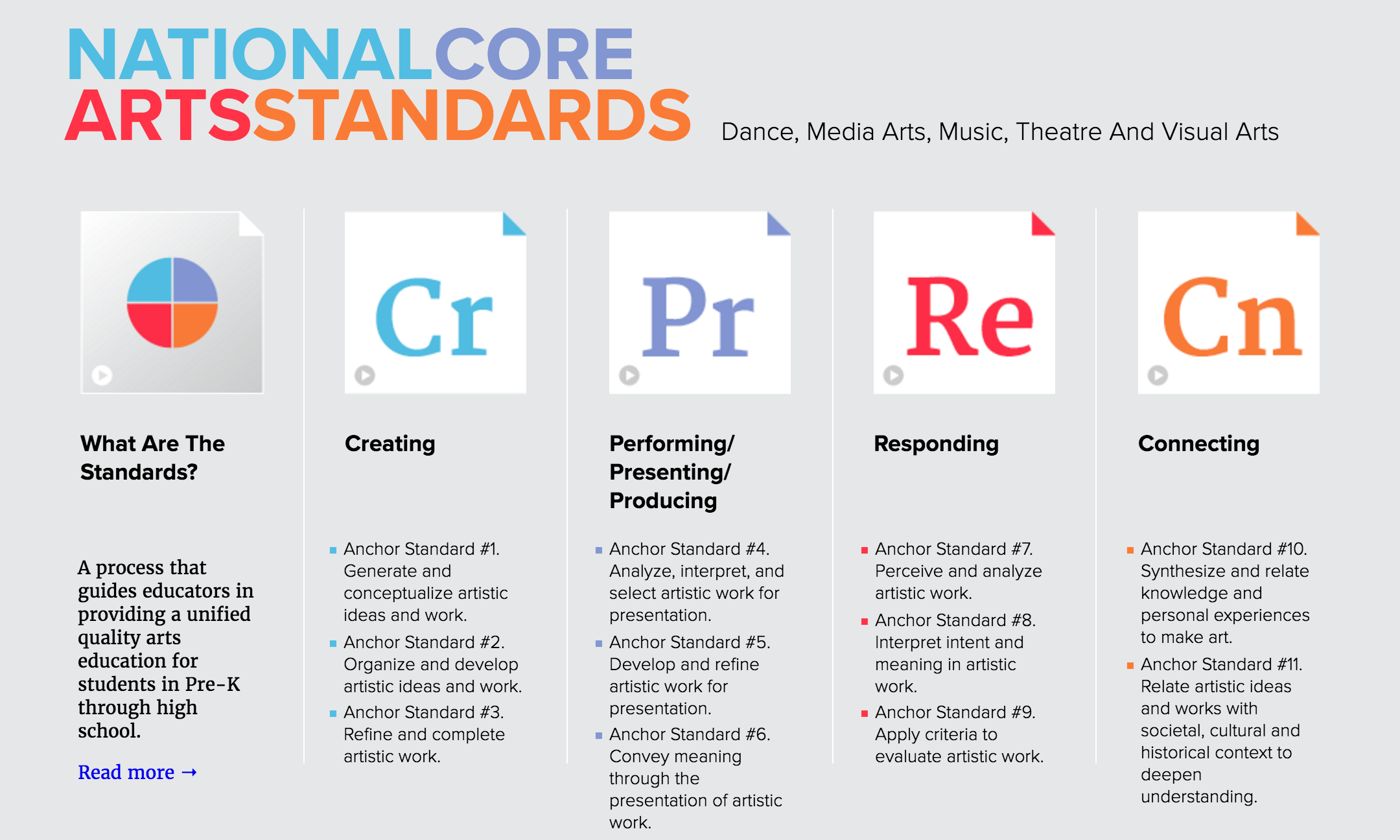 Make Arts Education Standard >> Media Arts Intentionally Excluded From California Arts Standards